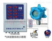 二氧化硫报警器