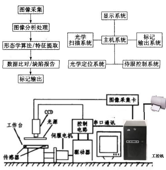 系统框图     主控设备:研祥epi整机ipc-6805e