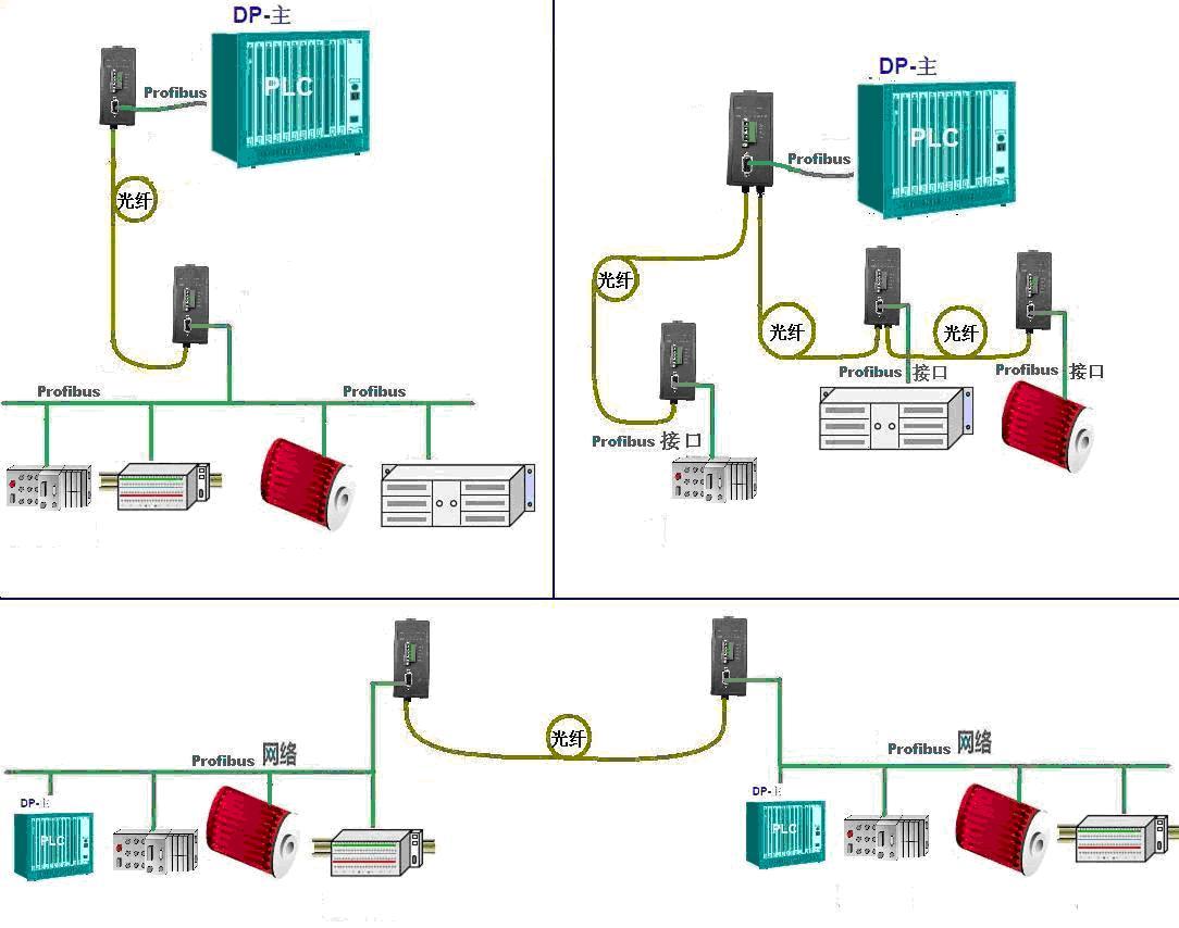 profibus-fiber-485转光纤【485数据光端机】