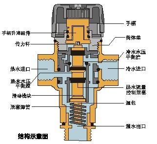 2,性能强大,3,安全防烫适用广,4,可并联流量无限大 恒温混水阀结构图图片